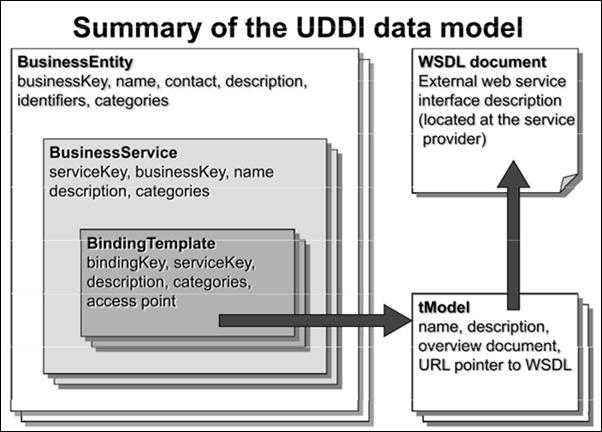 UDDI_2.jpg