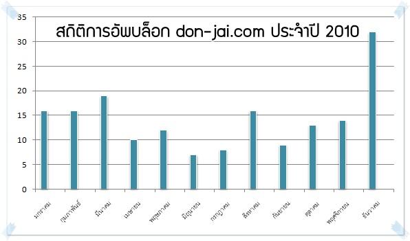 รวบรวบสถิติของเว็บไซต์ โดนใจ.คอม ประจำปี 2010 เพื่อส่งท้ายปีเก่าต้อนรับปีใหม่